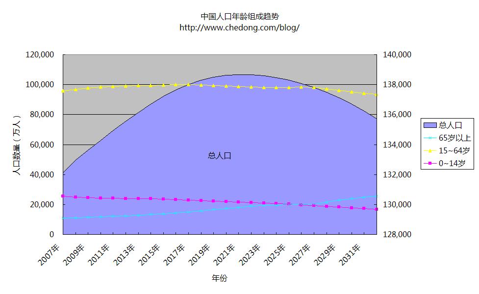 中国人口年龄构成统计 2007 - 2100